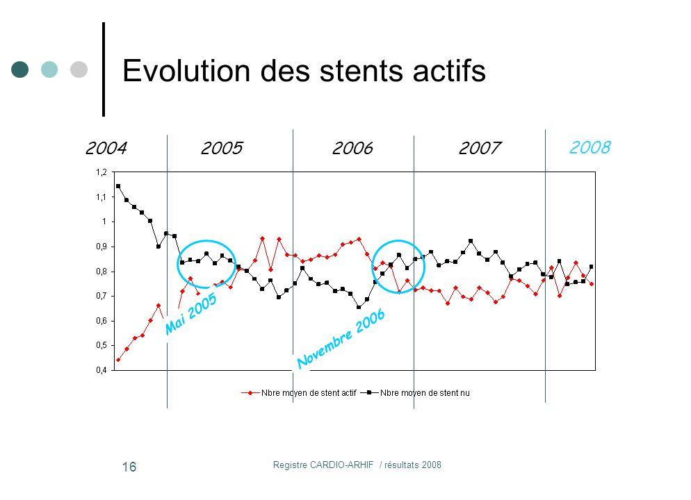 Registre CARDIO-ARHIF / résultats 2008 16 2004200520062007 Novembre 2006 Mai 2005 2008 Evolution des stents actifs