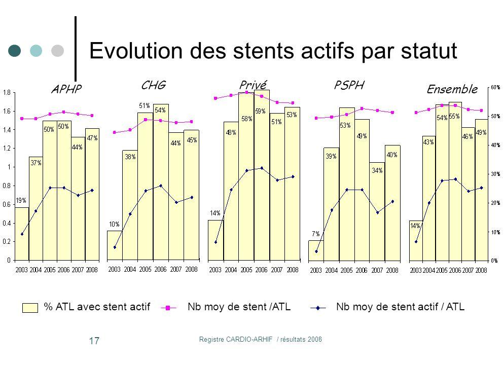 Registre CARDIO-ARHIF / résultats 2008 17 % ATL avec stent actifNb moy de stent /ATLNb moy de stent actif / ATL APHP CHGPSPHPrivé Ensemble Evolution des stents actifs par statut