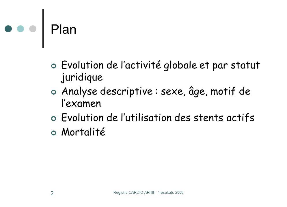 Registre CARDIO-ARHIF / résultats 2008 2 Plan Evolution de l'activité globale et par statut juridique Analyse descriptive : sexe, âge, motif de l'examen Evolution de l'utilisation des stents actifs Mortalité