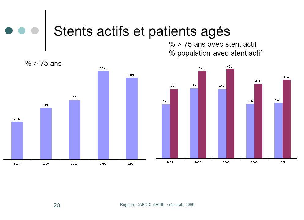 Registre CARDIO-ARHIF / résultats 2008 20 Stents actifs et patients agés % > 75 ans % > 75 ans avec stent actif % population avec stent actif
