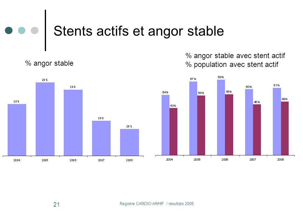 Registre CARDIO-ARHIF / résultats 2008 21 Stents actifs et angor stable % angor stable % angor stable avec stent actif % population avec stent actif