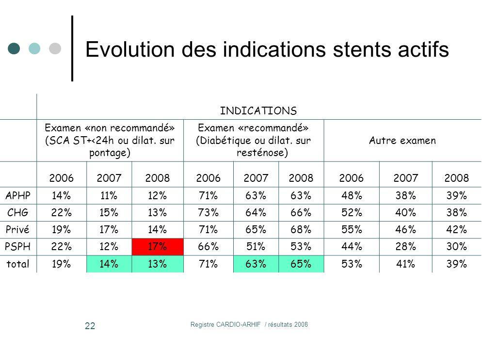 Registre CARDIO-ARHIF / résultats 2008 22 INDICATIONS Examen «non recommandé» (SCA ST+<24h ou dilat.