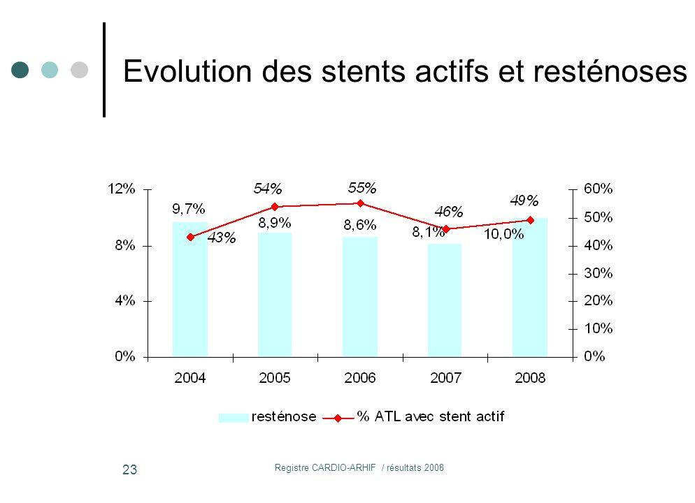 Registre CARDIO-ARHIF / résultats 2008 23 Evolution des stents actifs et resténoses