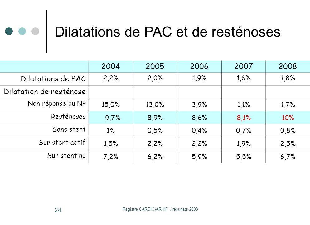 Registre CARDIO-ARHIF / résultats 2008 24 Dilatations de PAC et de resténoses 20042005200620072008 Dilatations de PAC 2,2%2,0%1,9%1,6%1,8% Dilatation de resténose Non réponse ou NP 15,0%13,0%3,9%1,1%1,7% Resténoses 9,7%8,9%8,6%8,1%10% Sans stent 1%0,5%0,4%0,7%0,8% Sur stent actif 1,5%2,2% 1,9%2,5% Sur stent nu 7,2%6,2%5,9%5,5%6,7%