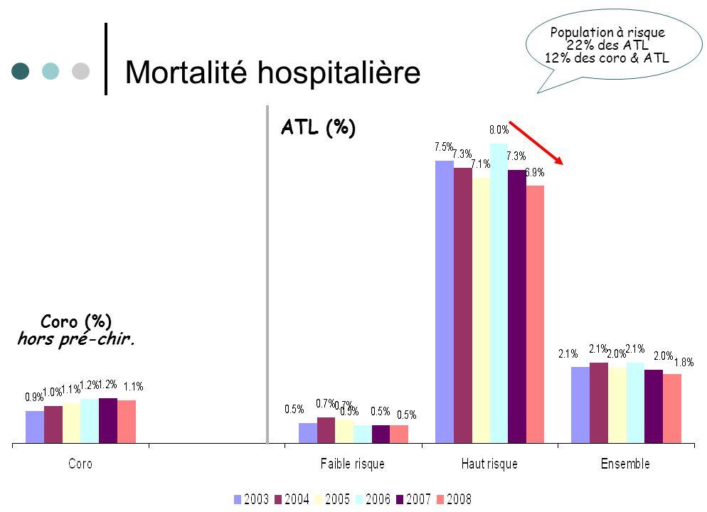Registre CARDIO-ARHIF / résultats 2008 26 Population à risque 22% des ATL 12% des coro & ATL Mortalité hospitalière Coro (%) hors pré-chir.