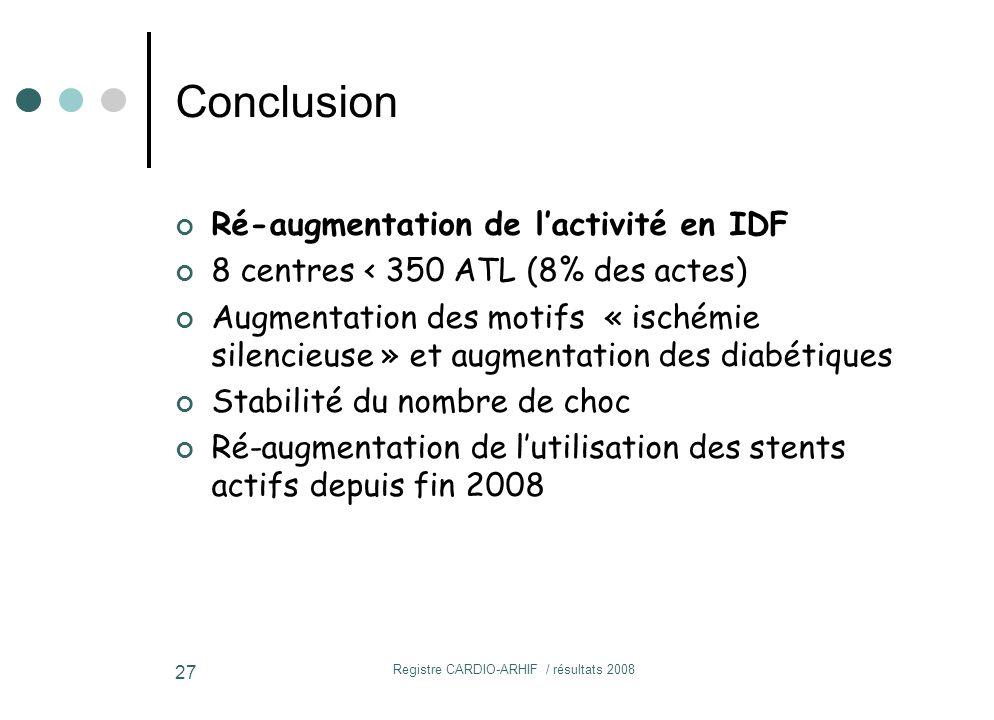 Registre CARDIO-ARHIF / résultats 2008 27 Ré-augmentation de l'activité en IDF 8 centres < 350 ATL (8% des actes) Augmentation des motifs « ischémie silencieuse » et augmentation des diabétiques Stabilité du nombre de choc Ré-augmentation de l'utilisation des stents actifs depuis fin 2008 Conclusion