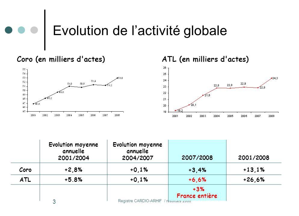 Registre CARDIO-ARHIF / résultats 2008 3 Evolution moyenne annuelle 2001/2004 Evolution moyenne annuelle 2004/20072007/20082001/2008 Coro+2,8% +0,1%+3,4%+13,1% ATL+5.8% +0,1%+6,6%+26,6% +3% France entière Coro (en milliers d actes)ATL (en milliers d actes) Evolution de l'activité globale