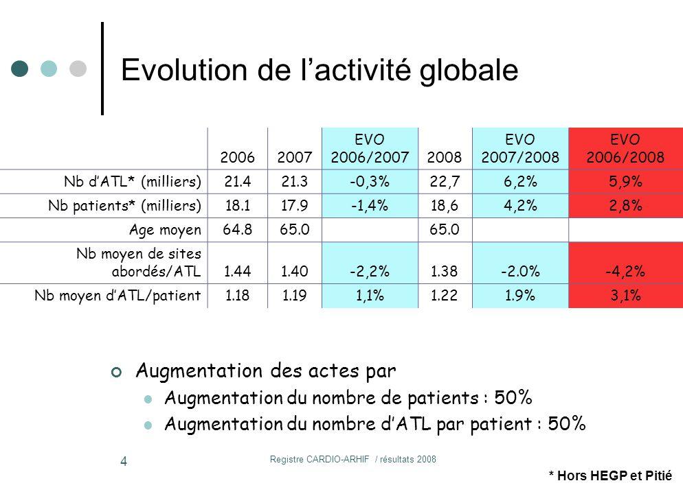 Registre CARDIO-ARHIF / résultats 2008 4 20062007 EVO 2006/20072008 EVO 2007/2008 EVO 2006/2008 Nb d'ATL* (milliers)21.421.3-0,3%22,76,2%5,9% Nb patients* (milliers)18.117.9-1,4%18,64,2%2,8% Age moyen64.865.0 Nb moyen de sites abordés/ATL1.441.40-2,2%1.38-2.0%-4,2% Nb moyen d'ATL/patient1.181.191,1%1.221.9%3,1% * Hors HEGP et Pitié Evolution de l'activité globale Augmentation des actes par Augmentation du nombre de patients : 50% Augmentation du nombre d'ATL par patient : 50%