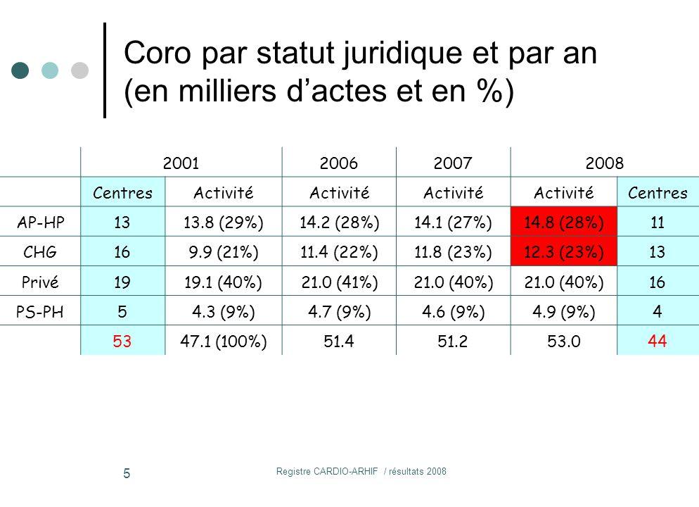 Registre CARDIO-ARHIF / résultats 2008 5 2001200620072008 CentresActivité Centres AP-HP1313.8 (29%)14.2 (28%)14.1 (27%)14.8 (28%)11 CHG169.9 (21%)11.4 (22%)11.8 (23%)12.3 (23%)13 Privé1919.1 (40%)21.0 (41%)21.0 (40%) 16 PS-PH54.3 (9%)4.7 (9%)4.6 (9%)4.9 (9%)4 5347.1 (100%)51.451.253.044 Coro par statut juridique et par an (en milliers d'actes et en %)