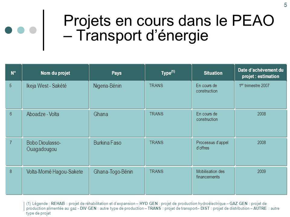 5 Projets en cours dans le PEAO – Transport d'énergie Type (1) TRANS Pays Nigeria-Bénin Nom du projet Ikeja West - Sakété Situation En cours de constr