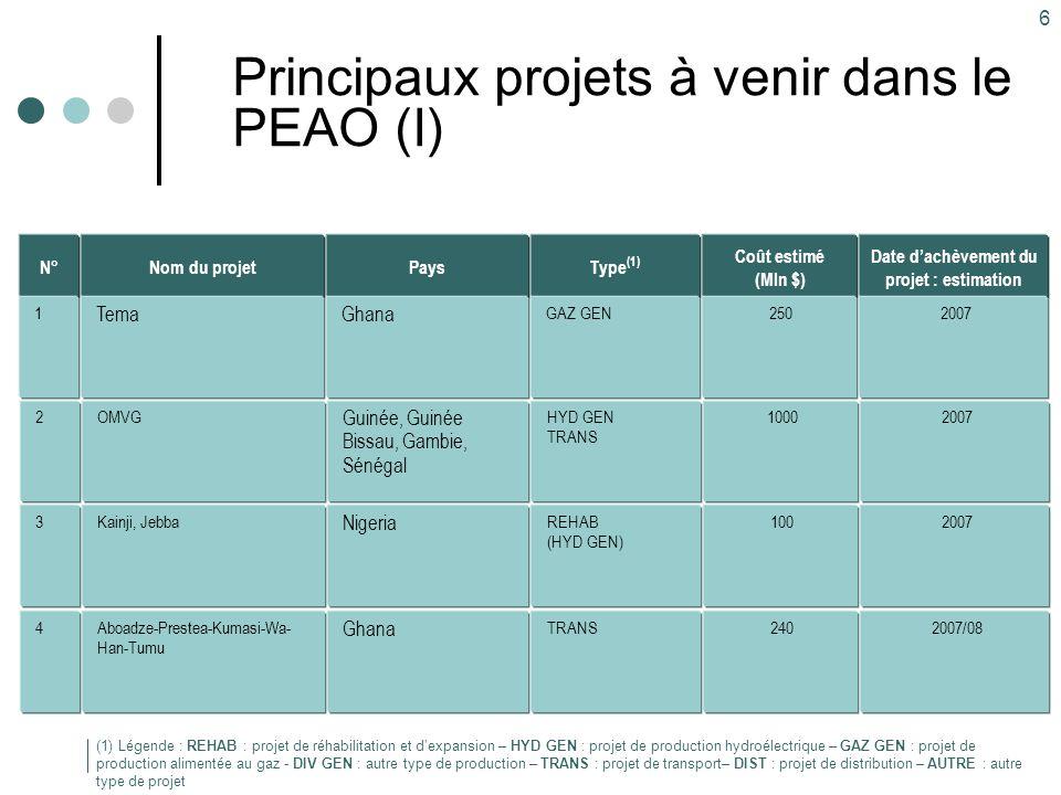 6 Principaux projets à venir dans le PEAO (I) Type (1) GAZ GEN Pays Ghana Nom du projet Tema Coût estimé (Mln $) 250 (1) Légende : REHAB : projet de r