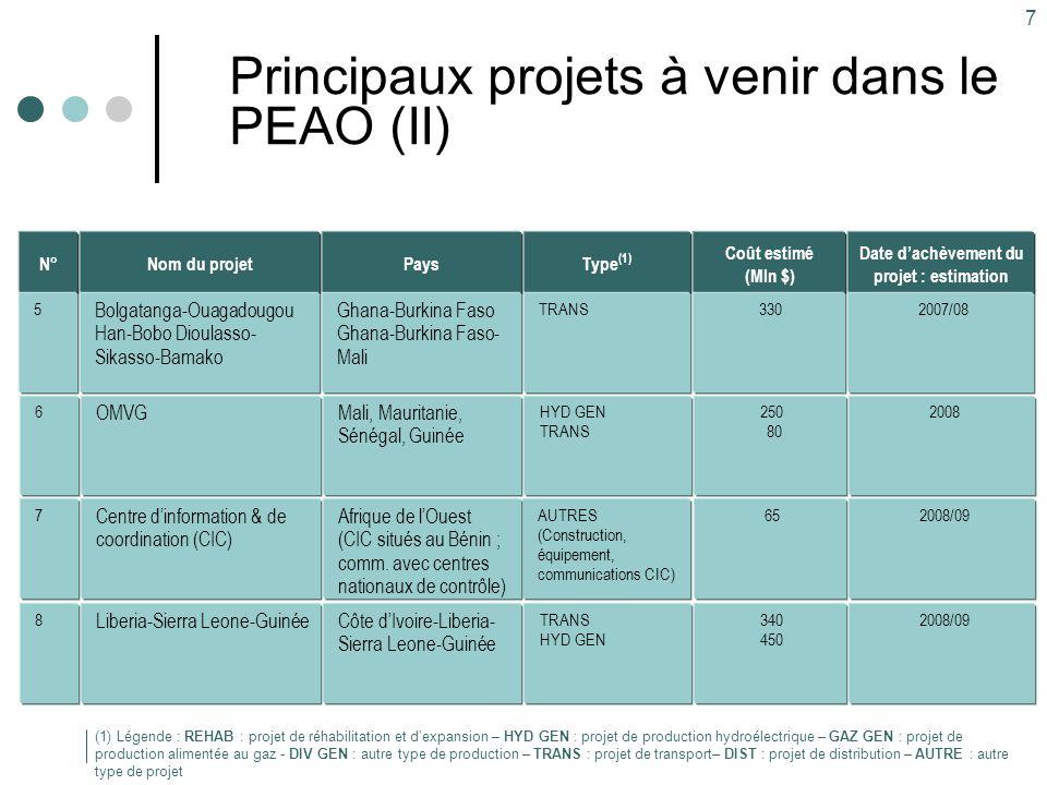 7 Principaux projets à venir dans le PEAO (II) Type (1) TRANS Pays Ghana-Burkina Faso Ghana-Burkina Faso- Mali Nom du projet Bolgatanga-Ouagadougou Ha