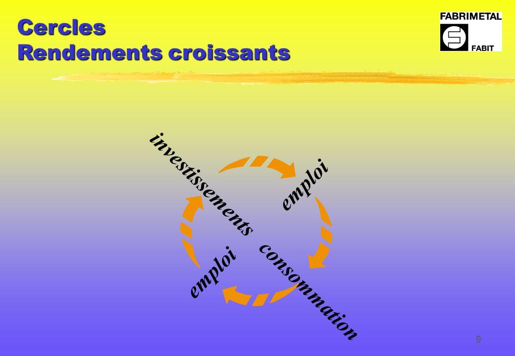 9 Cercles Rendements croissants investissements consommation emploi