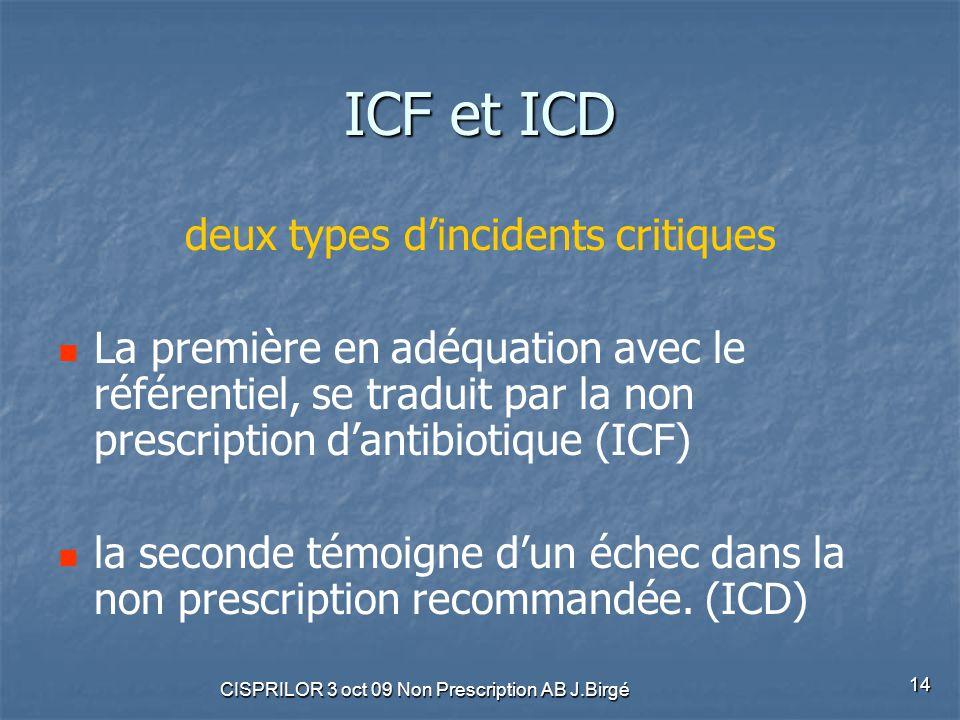 CISPRILOR 3 oct 09 Non Prescription AB J.Birgé 14 ICF et ICD deux types d'incidents critiques La première en adéquation avec le référentiel, se tradui