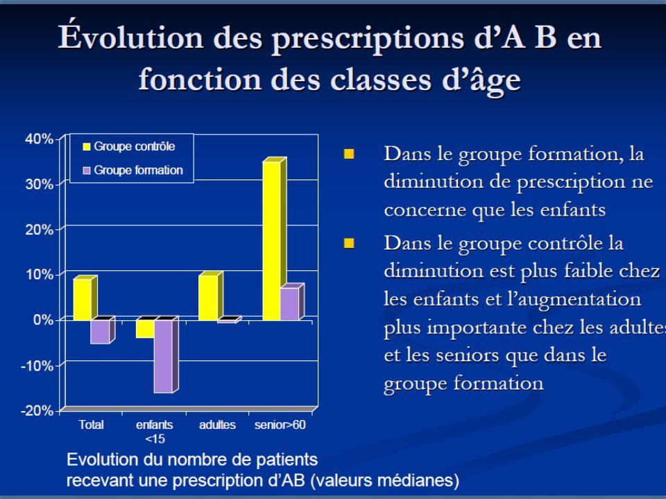 CISPRILOR 3 oct 09 Non Prescription AB J.Birgé 25