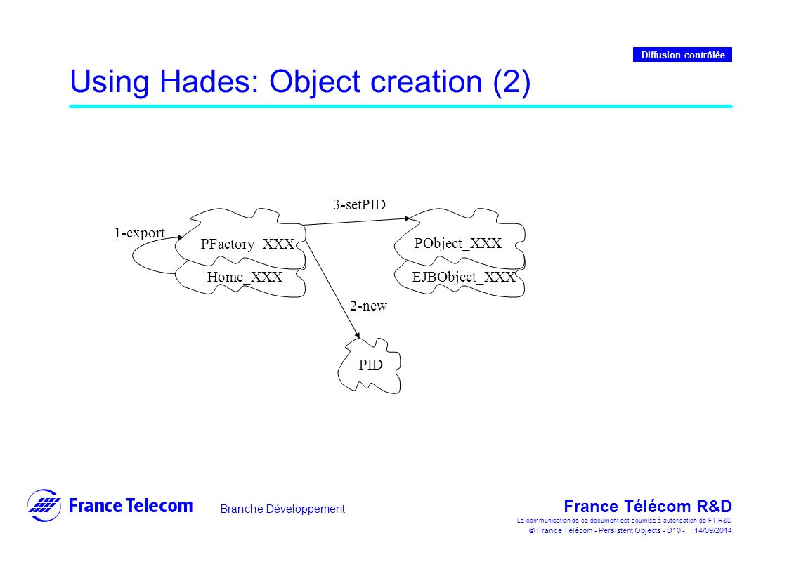 Branche Développement France Télécom R&D La communication de ce document est soumise à autorisation de FT R&D © France Télécom - Persistent Objects - D10 - 14/09/2014 Diffusion contrôlée Using Hades: Object creation (2) Home_XXX PFactory_XXX EJBObject_XXX PObject_XXX 1-export 3-setPID PID 2-new