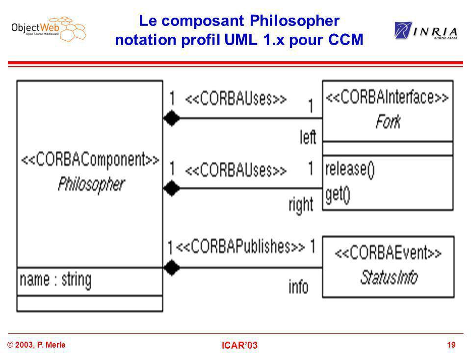 19© 2003, P. Merle ICAR'03 Le composant Philosopher notation profil UML 1.x pour CCM