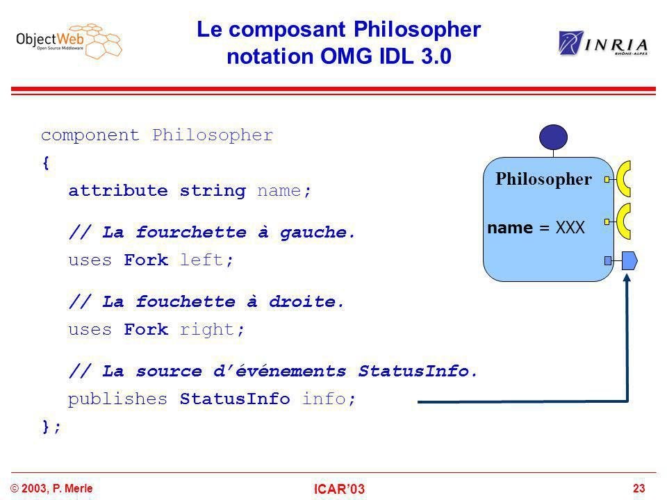 23© 2003, P. Merle ICAR'03 Le composant Philosopher notation OMG IDL 3.0 component Philosopher { attribute string name; // La fourchette à gauche. use