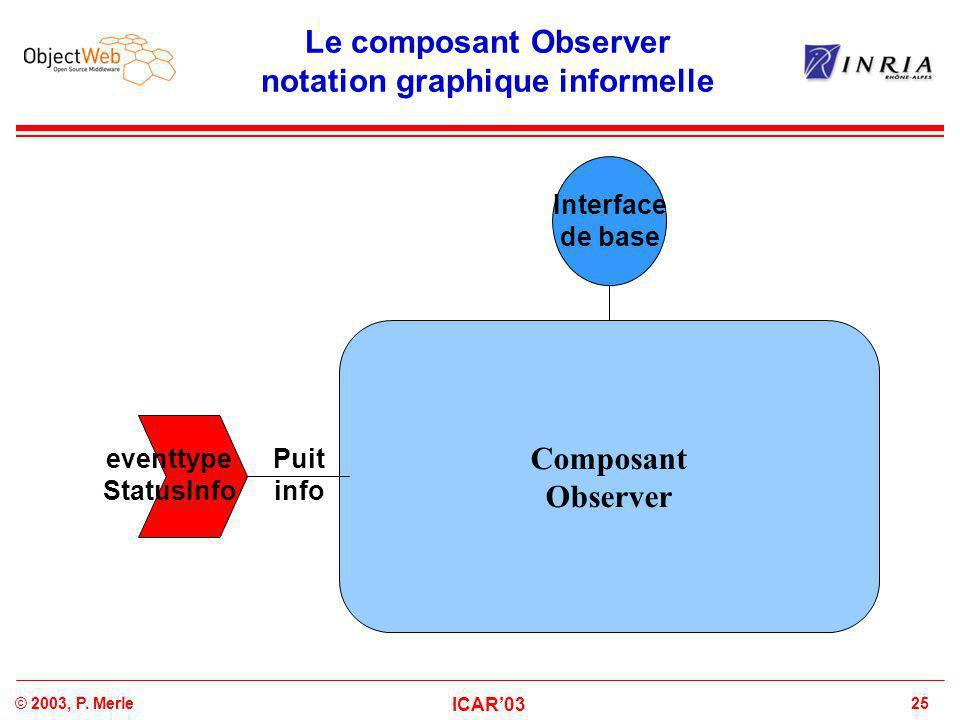 25© 2003, P. Merle ICAR'03 Le composant Observer notation graphique informelle Composant Observer Interface de base eventtype StatusInfo Puit info