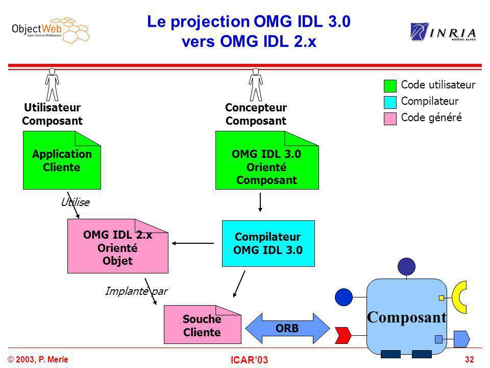 32© 2003, P. Merle ICAR'03 Le projection OMG IDL 3.0 vers OMG IDL 2.x Concepteur Composant Code utilisateur Compilateur Code généré OMG IDL 3.0 Orient