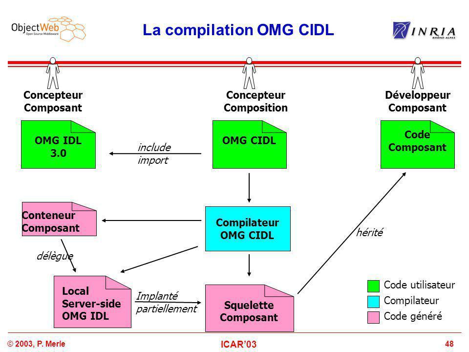 48© 2003, P. Merle ICAR'03 La compilation OMG CIDL Concepteur Composant OMG IDL 3.0 Local Server-side OMG IDL Code Composant Conteneur Composant Dével
