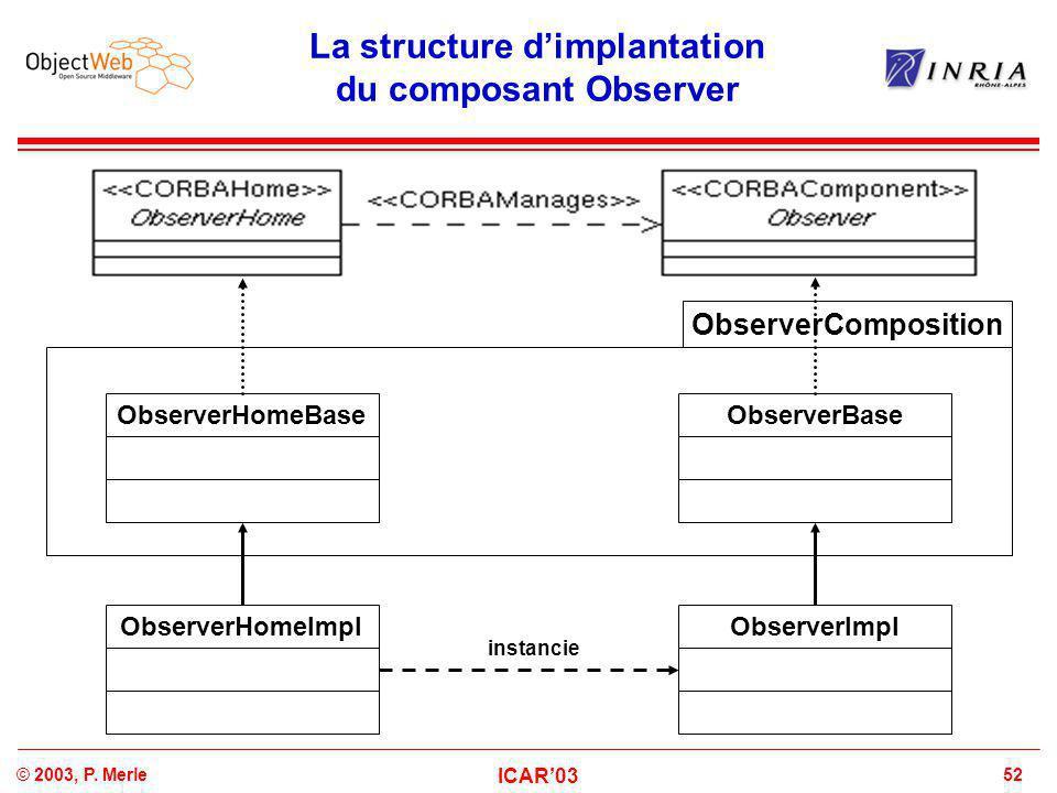 52© 2003, P. Merle ICAR'03 La structure d'implantation du composant Observer ObserverHomeBaseObserverBase ObserverImplObserverHomeImpl instancie Obser