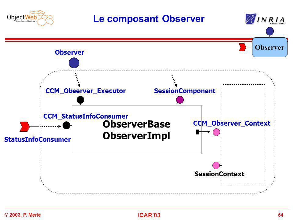 54© 2003, P. Merle ICAR'03 SessionContext Le composant Observer ObserverBase ObserverImpl CCM_Observer_Executor CCM_StatusInfoConsumer CCM_Observer_Co