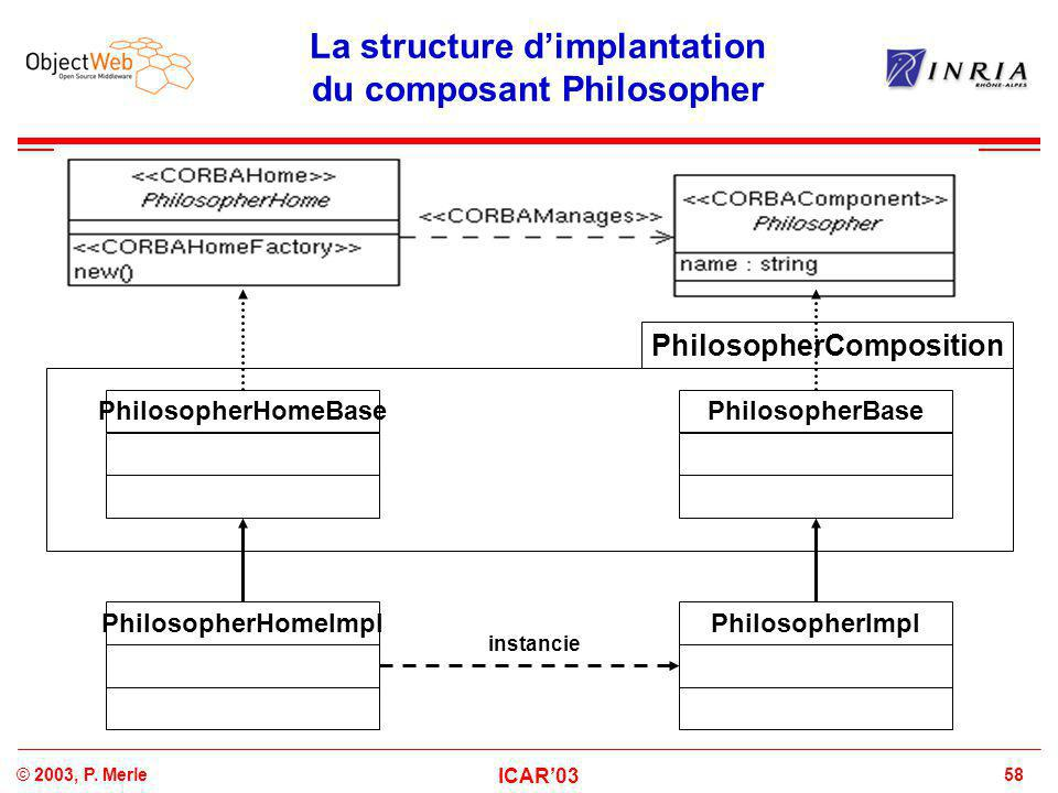 58© 2003, P. Merle ICAR'03 La structure d'implantation du composant Philosopher PhilosopherHomeBasePhilosopherBase PhilosopherImplPhilosopherHomeImpl