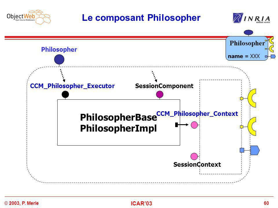 60© 2003, P. Merle ICAR'03 Le composant Philosopher PhilosopherBase PhilosopherImpl CCM_Philosopher_Executor CCM_Philosopher_Context Philosopher Sessi