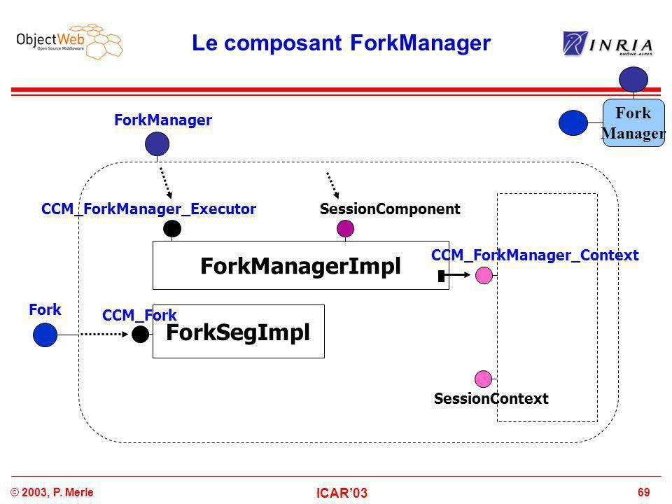 69© 2003, P. Merle ICAR'03 Le composant ForkManager ForkManagerImpl CCM_ForkManager_Executor CCM_ForkManager_Context ForkManager Fork SessionComponent