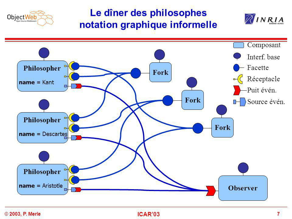 7© 2003, P. Merle ICAR'03 Le dîner des philosophes notation graphique informelle Philosopher name = Kant Philosopher name = Aristotle Philosopher name