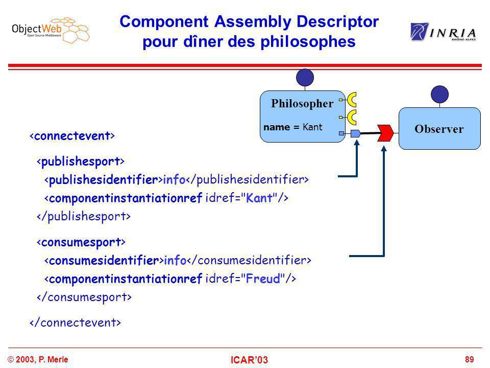 89© 2003, P. Merle ICAR'03 Component Assembly Descriptor pour dîner des philosophes info info Philosopher name = Kant Observer