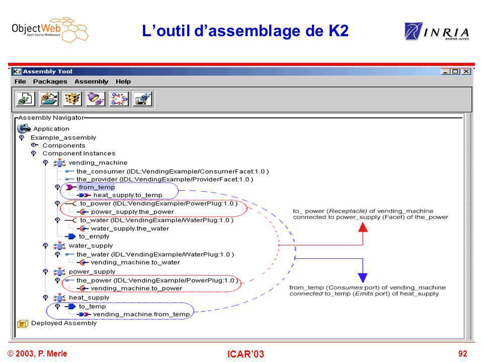 92© 2003, P. Merle ICAR'03 L'outil d'assemblage de K2