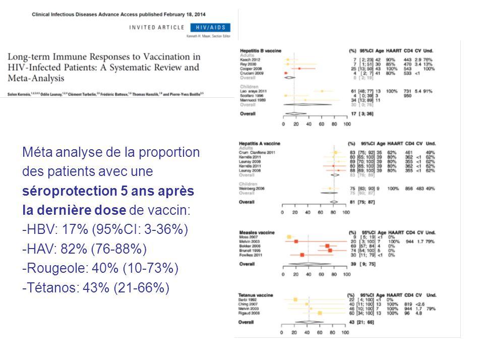 Méta analyse de la proportion des patients avec une séroprotection 5 ans après la dernière dose de vaccin: -HBV: 17% (95%CI: 3-36%) -HAV: 82% (76-88%)
