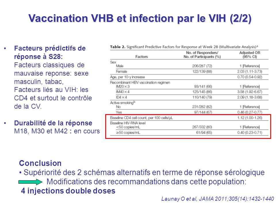 Vaccination VHB et infection par le VIH (2/2) Launay O et al, JAMA 2011;305(14):1432-1440 Facteurs prédictifs de réponse à S28: Facteurs classiques de