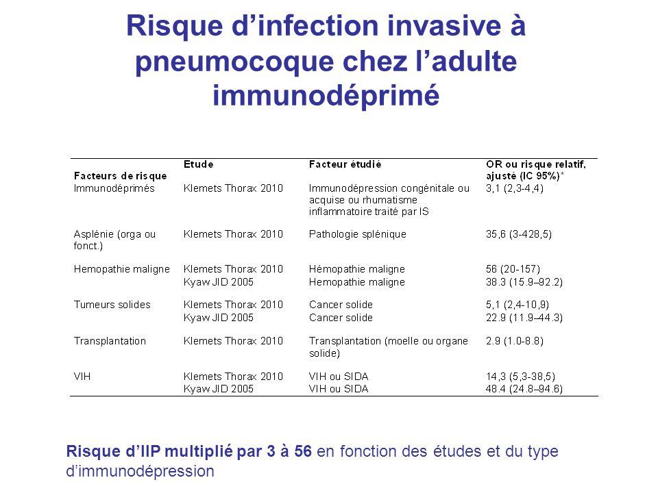 Risque d'infection invasive à pneumocoque chez l'adulte immunodéprimé Risque d'IIP multiplié par 3 à 56 en fonction des études et du type d'immunodépr