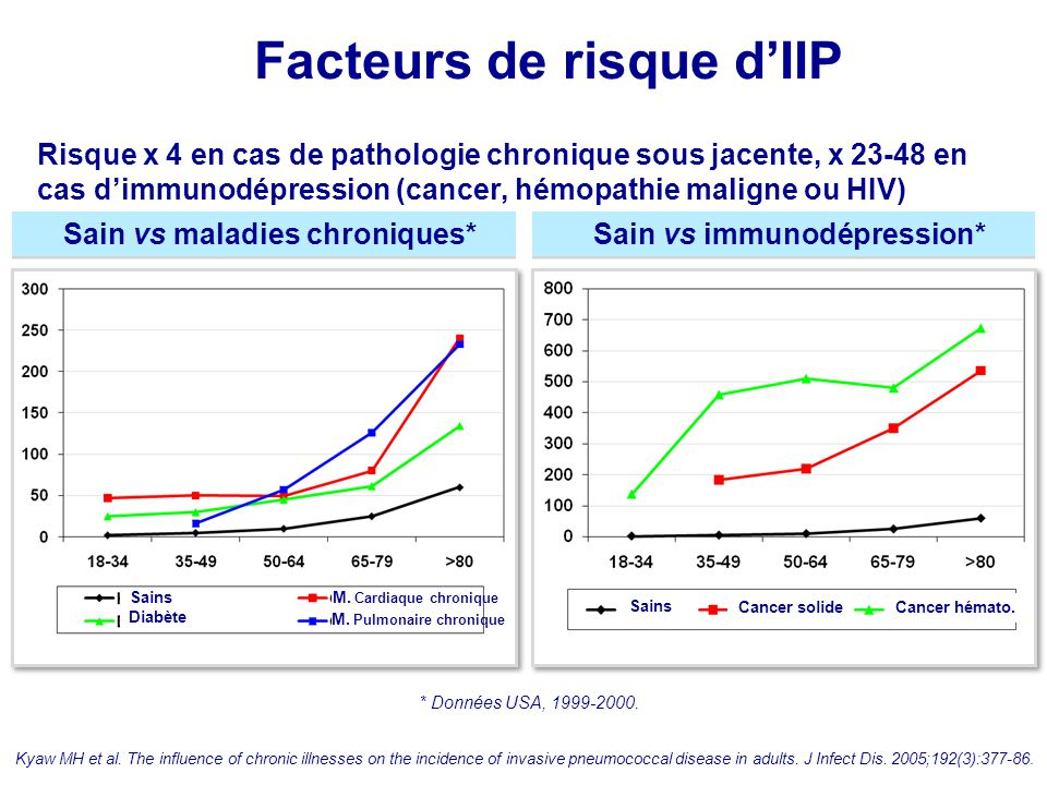 Facteurs de risque d'IIP Kyaw MH et al. The influence of chronic illnesses on the incidence of invasive pneumococcal disease in adults. J Infect Dis.