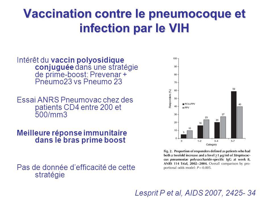 Vaccination contre le pneumocoque et infection par le VIH Intérêt du vaccin polyosidique conjuguée dans une stratégie de prime-boost: Prevenar + Pneum