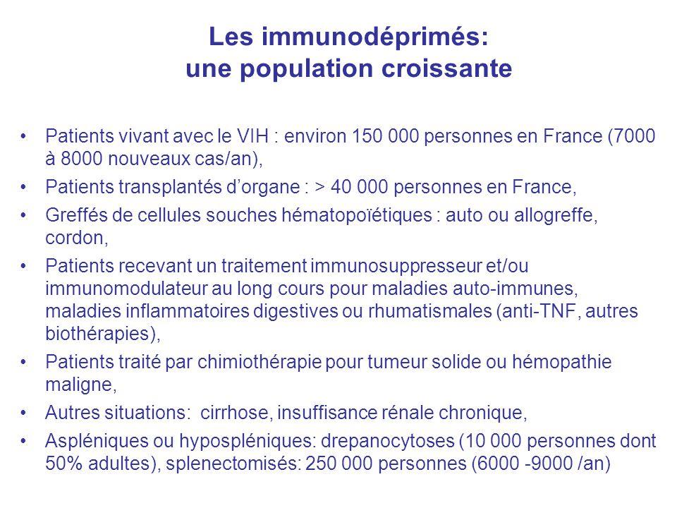Les immunodéprimés: une population croissante Patients vivant avec le VIH : environ 150 000 personnes en France (7000 à 8000 nouveaux cas/an), Patient