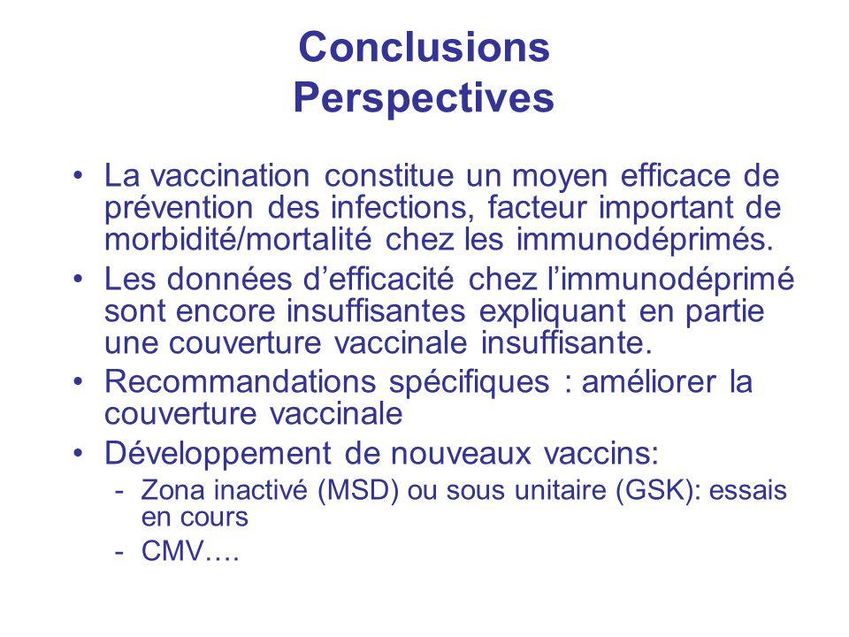 Conclusions Perspectives La vaccination constitue un moyen efficace de prévention des infections, facteur important de morbidité/mortalité chez les im