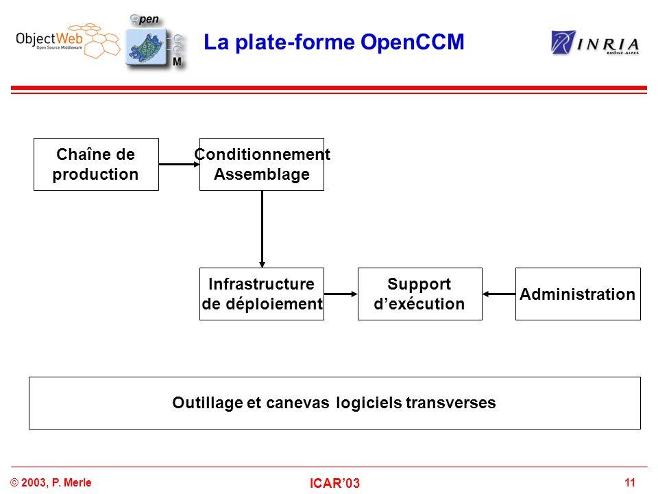 11© 2003, P. Merle ICAR'03 La plate-forme OpenCCM Conditionnement Assemblage Chaîne de production Infrastructure de déploiement Support d'exécution Ad