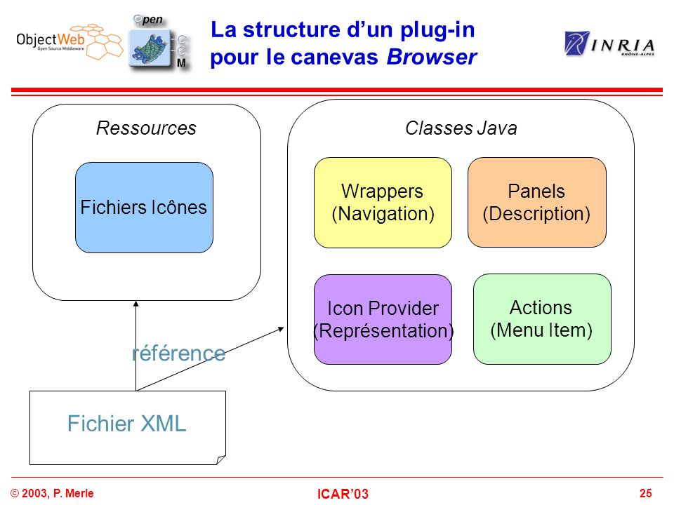 25© 2003, P. Merle ICAR'03 La structure d'un plug-in pour le canevas Browser Fichiers Icônes Ressources Wrappers (Navigation) Classes Java Panels (Des