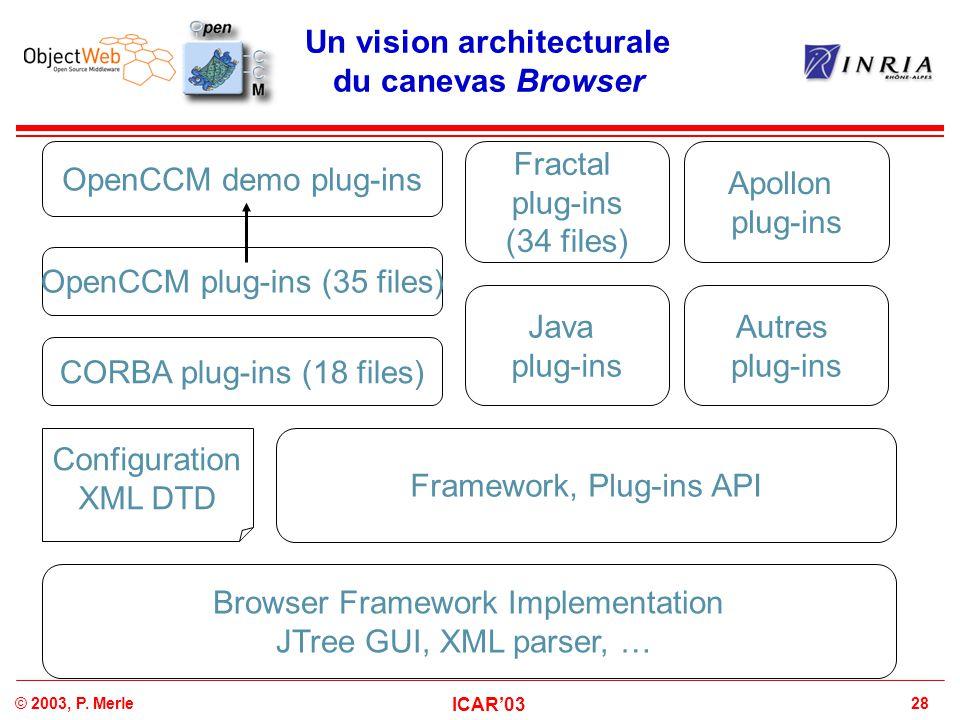 28© 2003, P. Merle ICAR'03 Un vision architecturale du canevas Browser Framework, Plug-ins API Configuration XML DTD Browser Framework Implementation