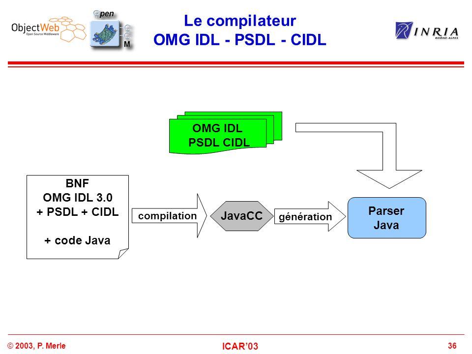 36© 2003, P. Merle ICAR'03 BNF OMG IDL 3.0 + PSDL + CIDL + code Java Le compilateur OMG IDL - PSDL - CIDL OMG IDL PSDL CIDL Parser Java JavaCC générat