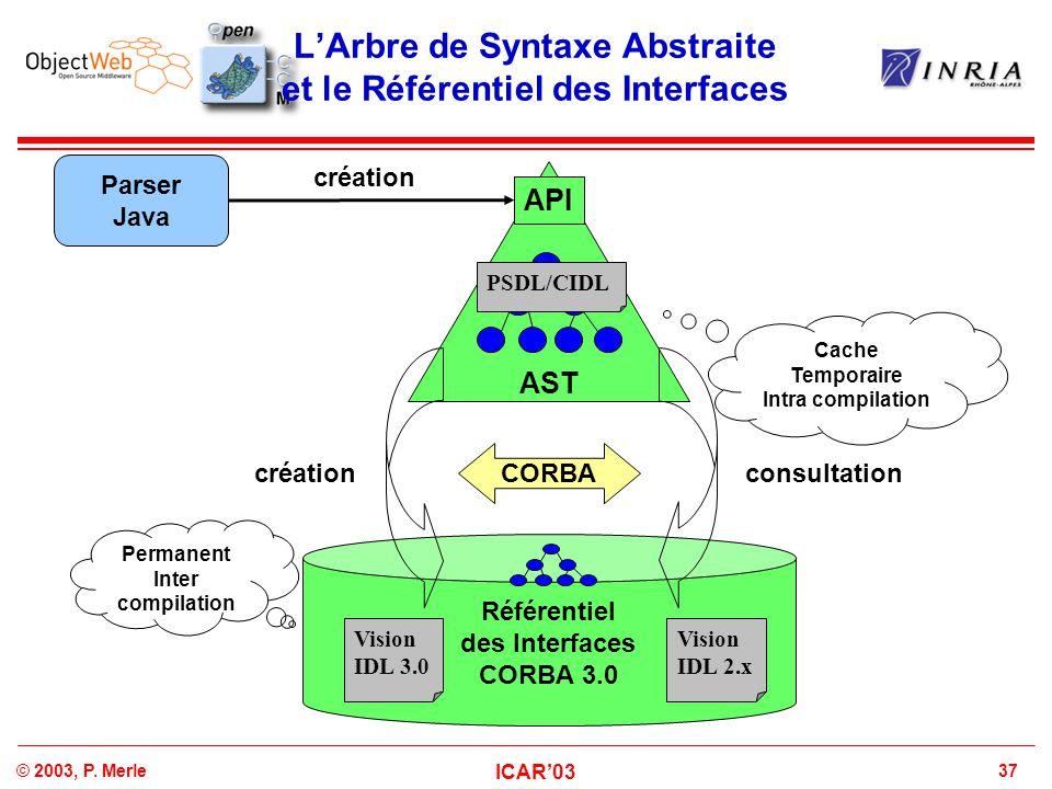 37© 2003, P. Merle ICAR'03 L'Arbre de Syntaxe Abstraite et le Référentiel des Interfaces Parser Java AST API Référentiel des Interfaces CORBA 3.0 CORB