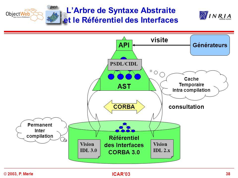 38© 2003, P. Merle ICAR'03 L'Arbre de Syntaxe Abstraite et le Référentiel des Interfaces AST API Référentiel des Interfaces CORBA 3.0 CORBA consultati