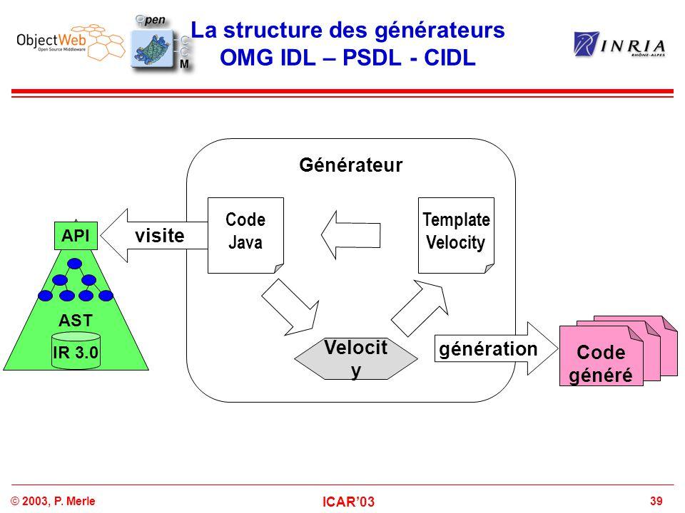 39© 2003, P. Merle ICAR'03 La structure des générateurs OMG IDL – PSDL - CIDL Générateur Code généré Velocit y Template Velocity AST API IR 3.0 Code J