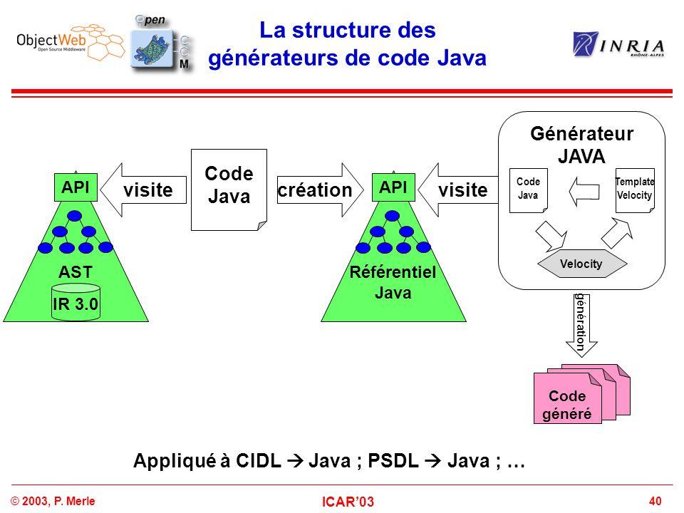 40© 2003, P. Merle ICAR'03 La structure des générateurs de code Java Code généré AST API IR 3.0 visite génération Générateur JAVA Velocity Template Ve