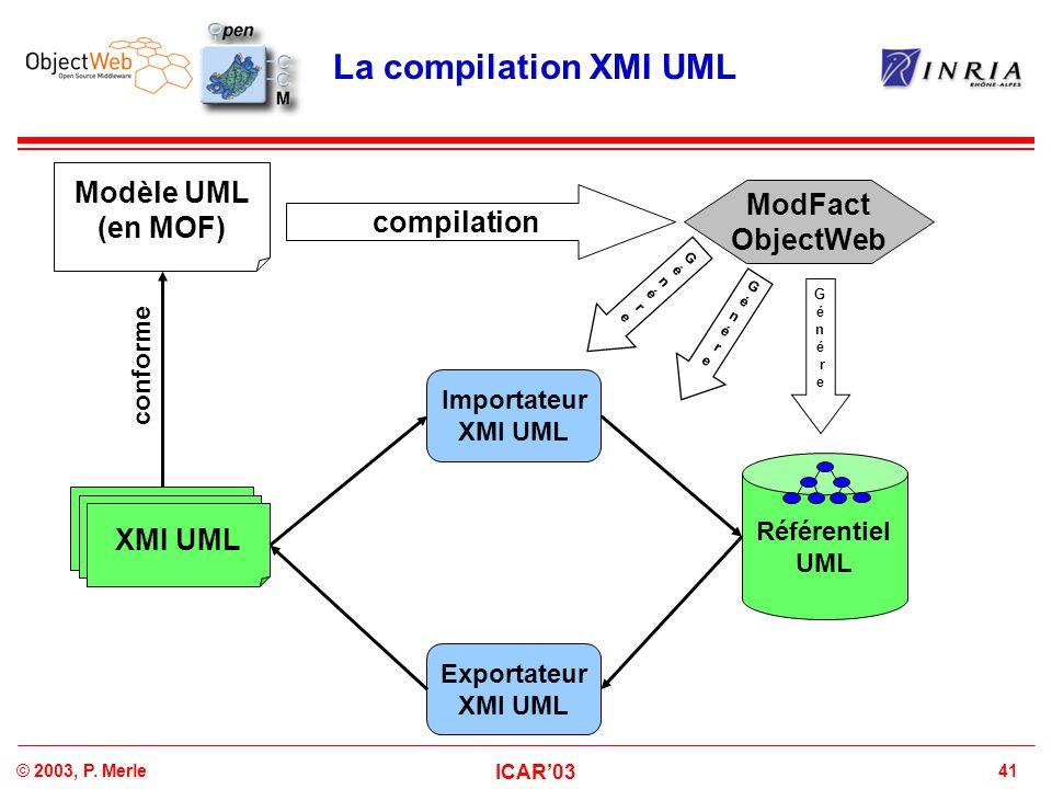 41© 2003, P. Merle ICAR'03 La compilation XMI UML Référentiel UML Modèle UML (en MOF) XMI UML ModFact ObjectWeb Importateur XMI UML Exportateur XMI UM