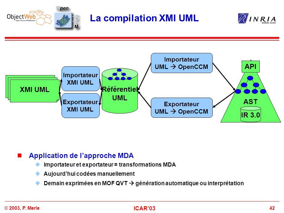 42© 2003, P. Merle ICAR'03 La compilation XMI UML Référentiel UML XMI UML Importateur XMI UML Exportateur XMI UML AST API IR 3.0 Importateur UML  Ope